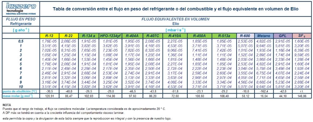 La Transformación De Corriente En Peso G Año Flujo Equivalente Helio Mbar L S Puede Ser Alcanzado Simplemente Multiplicando Por Los